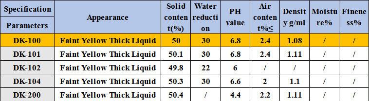Polycarboxylate Superplasticizer Mother Liquid